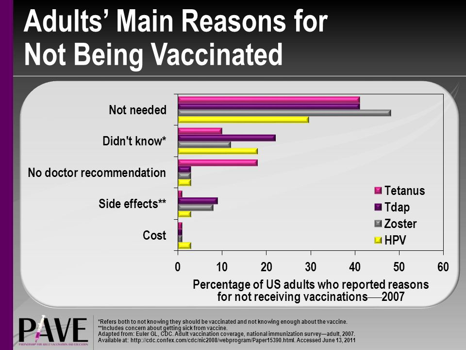 Adults' Main Reasons for Not Being Vaccinated