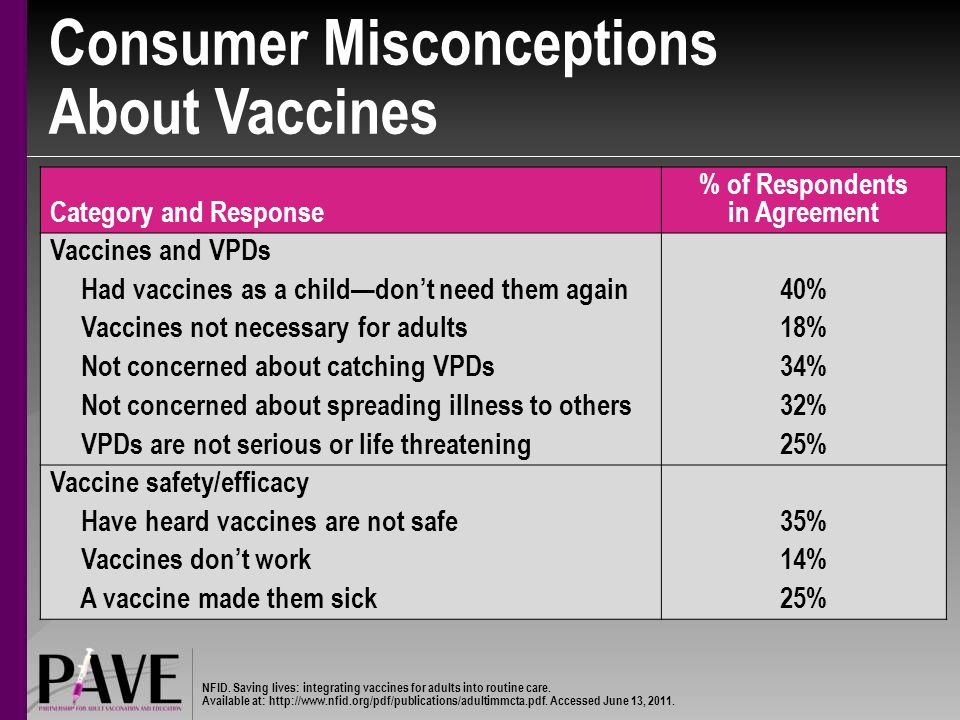 Consumer Misconceptions About Vaccines