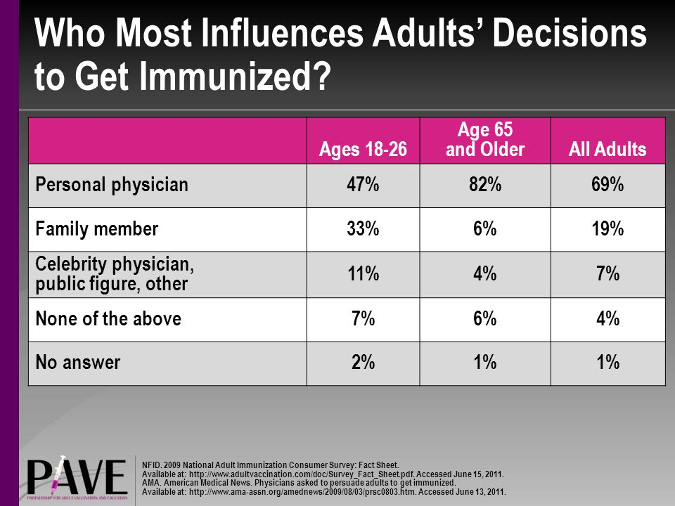 Who Most Influences Adults' Decisions to Get Immunized