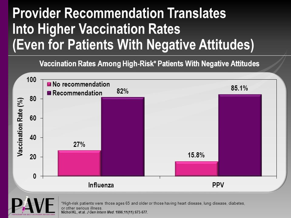 Vaccination Rates Among High-Risk* Patients With Negative Attitudes