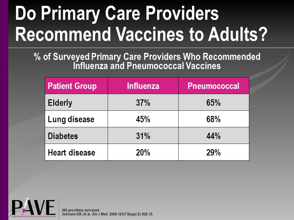 Do Primary Care Providers Recommend Vaccines to Adults