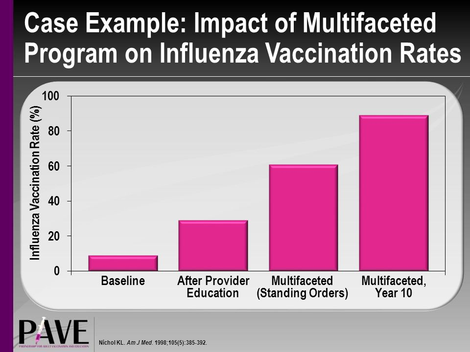 Influenza Vaccination Rate (%)