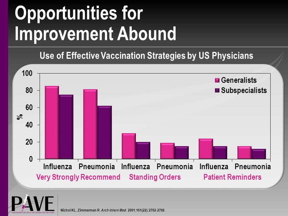 Opportunities for Improvement Abound