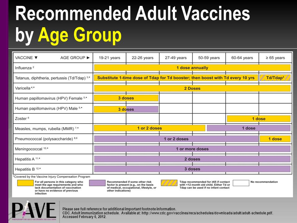 Recommended Adult Vaccines by Age Group