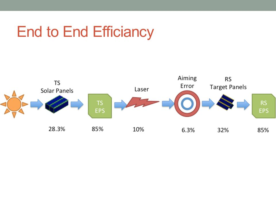 End to End Efficiancy