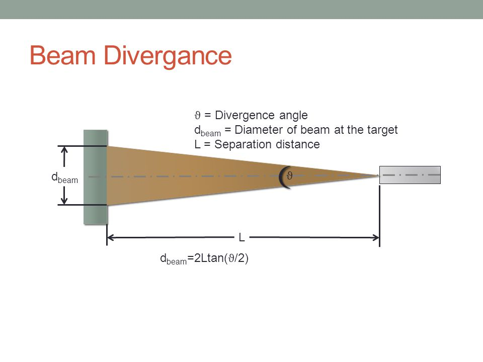 Beam Divergance ϑ = Divergence angle