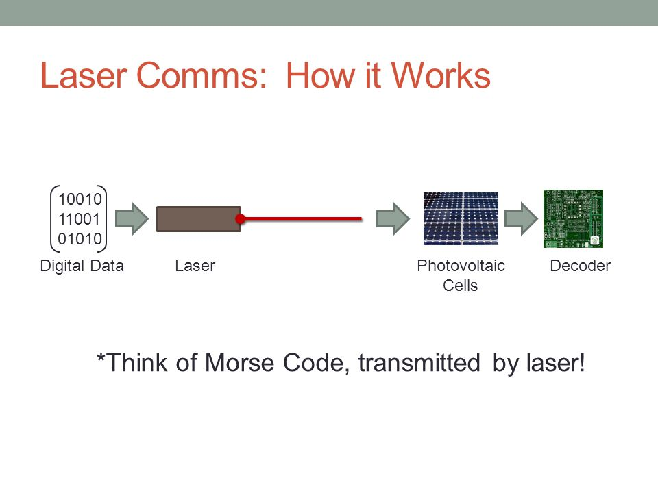 Laser Comms: How it Works