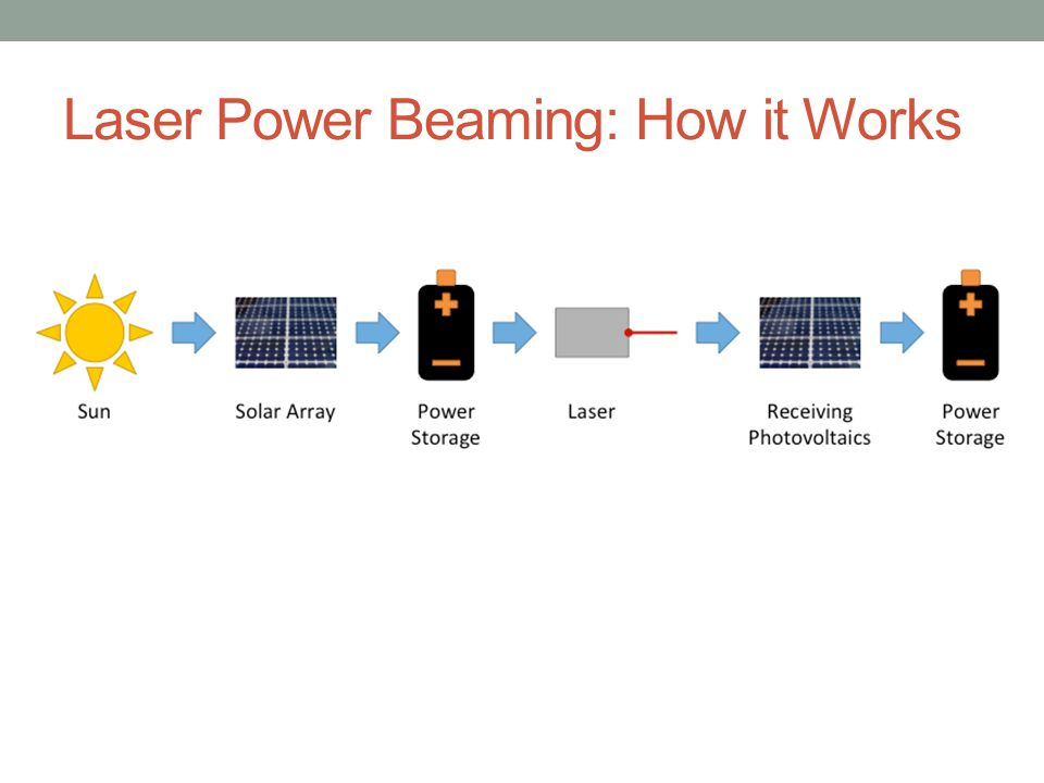 Laser Power Beaming: How it Works
