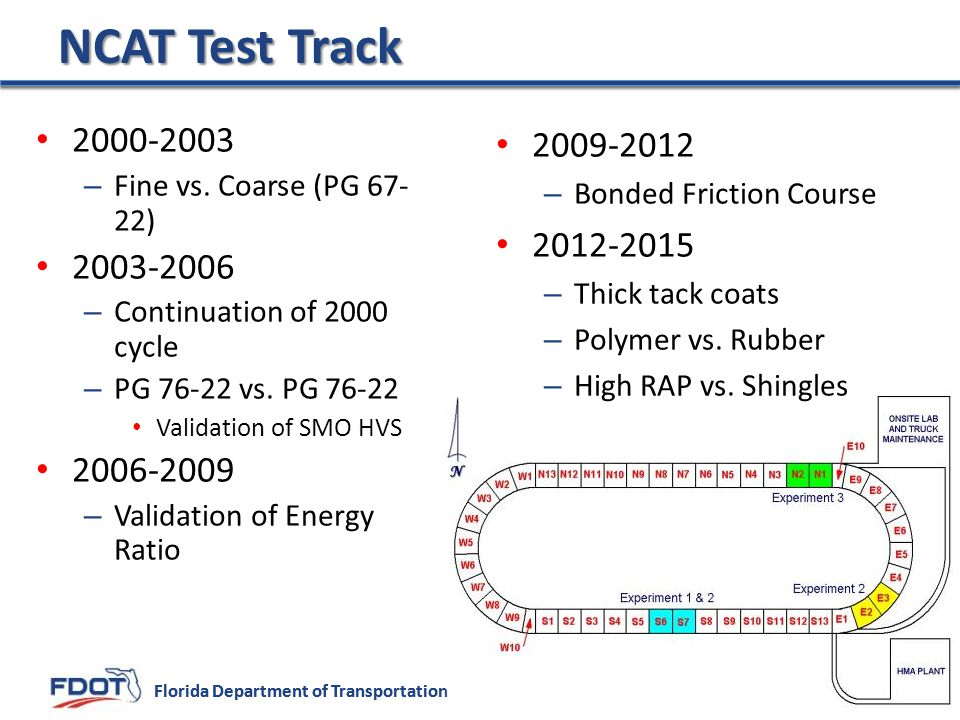 NCAT Test Track 2000-2003. Fine vs. Coarse (PG 67-22) 2003-2006. Continuation of 2000 cycle. PG 76-22 vs. PG 76-22.