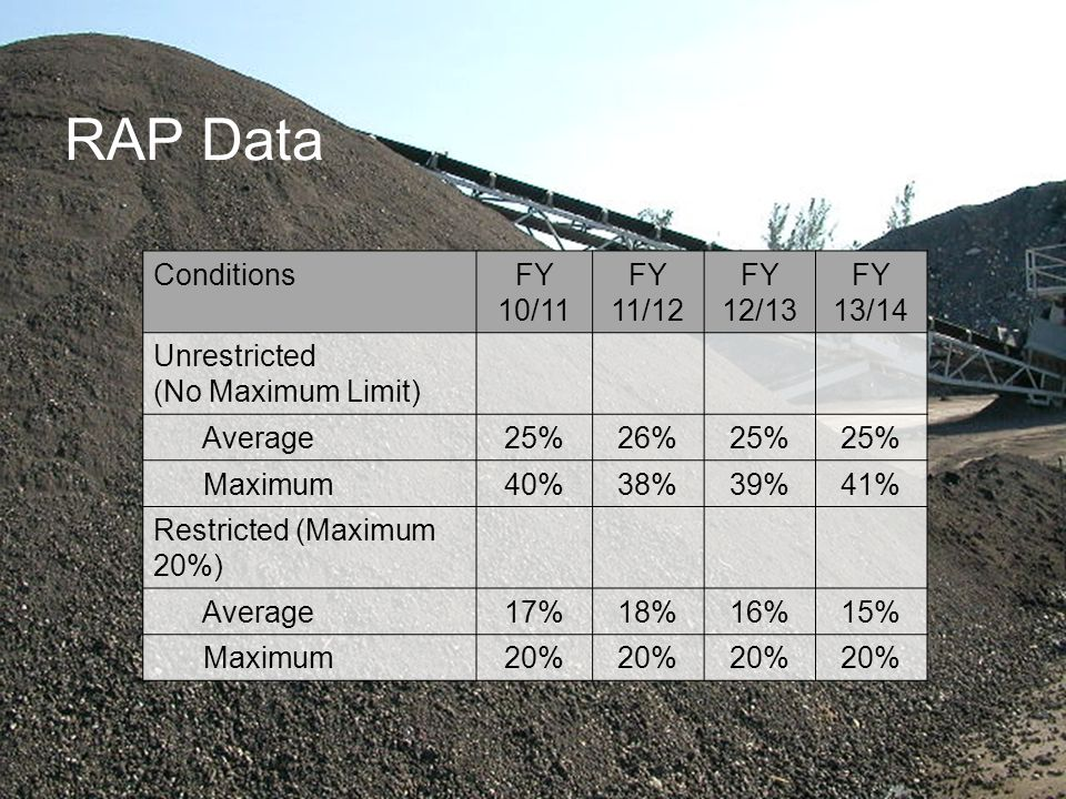 RAP Data Conditions FY 10/11 FY 11/12 FY 12/13 FY 13/14 Unrestricted