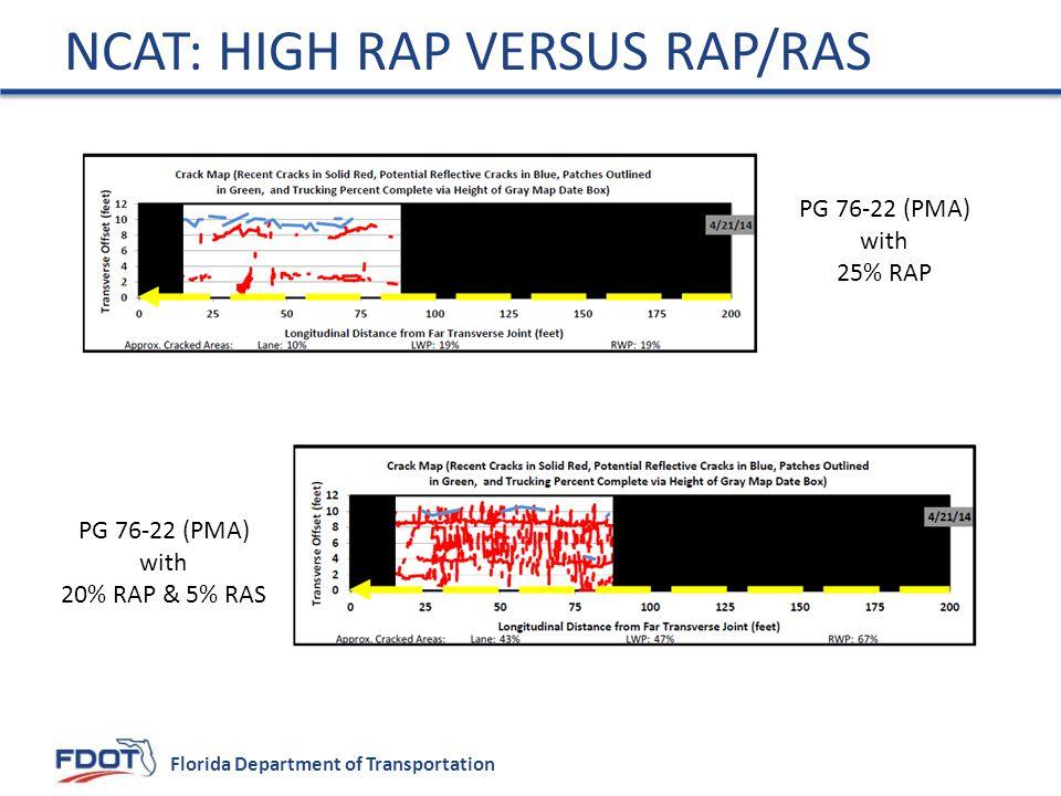 NCAT: High RAP versus RAP/RAS