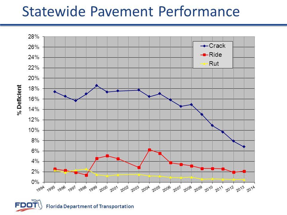 Statewide Pavement Performance
