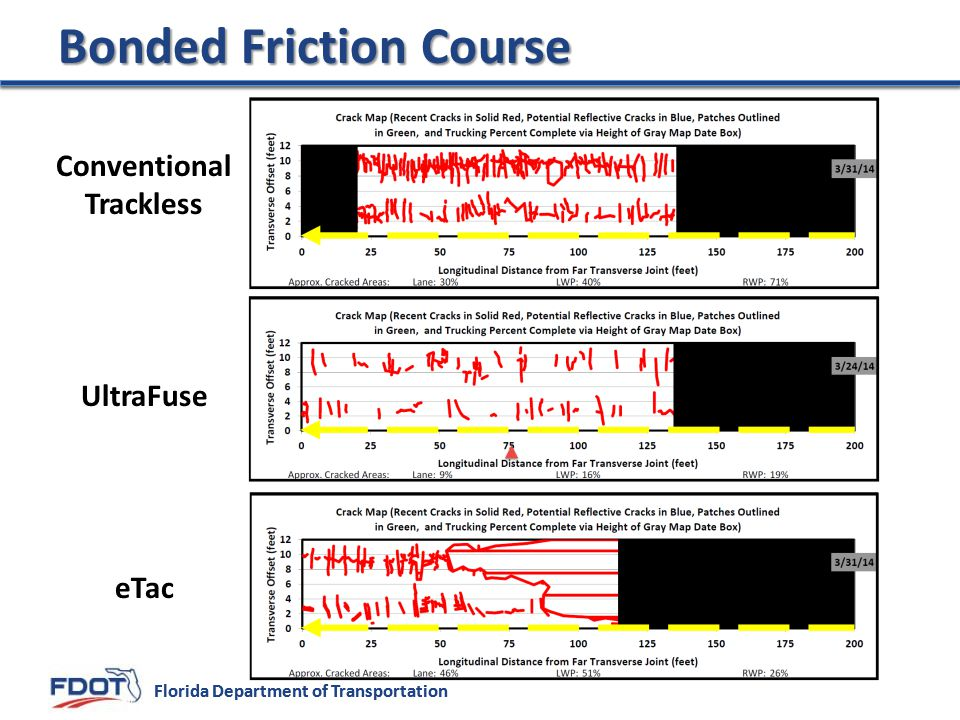 Bonded Friction Course
