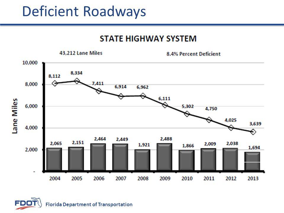 Deficient Roadways