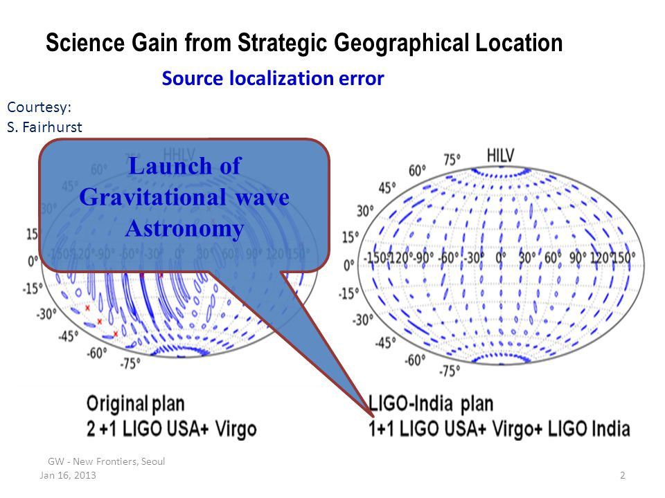 Launch of Gravitational wave Astronomy
