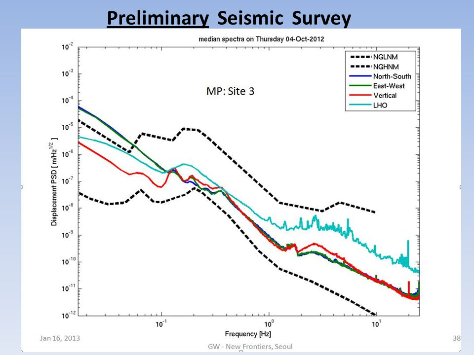 Preliminary Seismic Survey