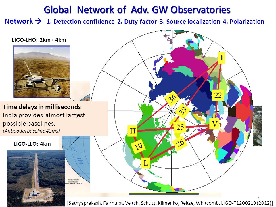 Global Network of Adv. GW Observatories