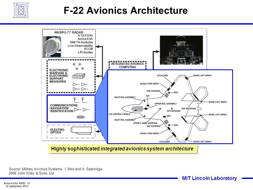 F-22 Avionics Architecture
