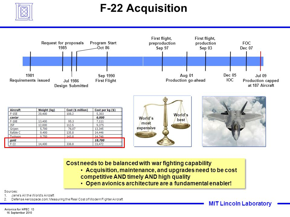 F-22 Acquisition 1981. Requirements issued. Request for proposals. 1985. Jul 1986. Design Submitted.