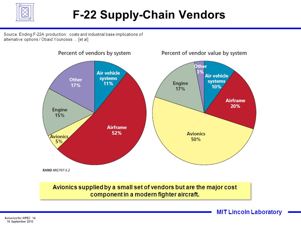 F-22 Supply-Chain Vendors