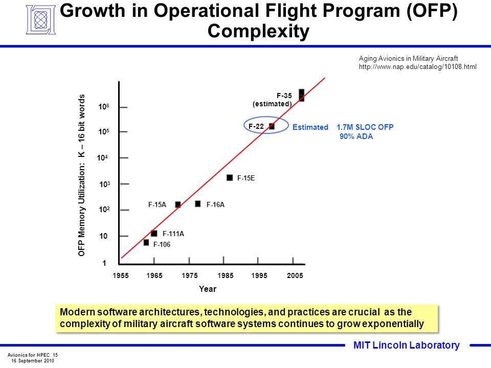 Growth in Operational Flight Program (OFP) Complexity