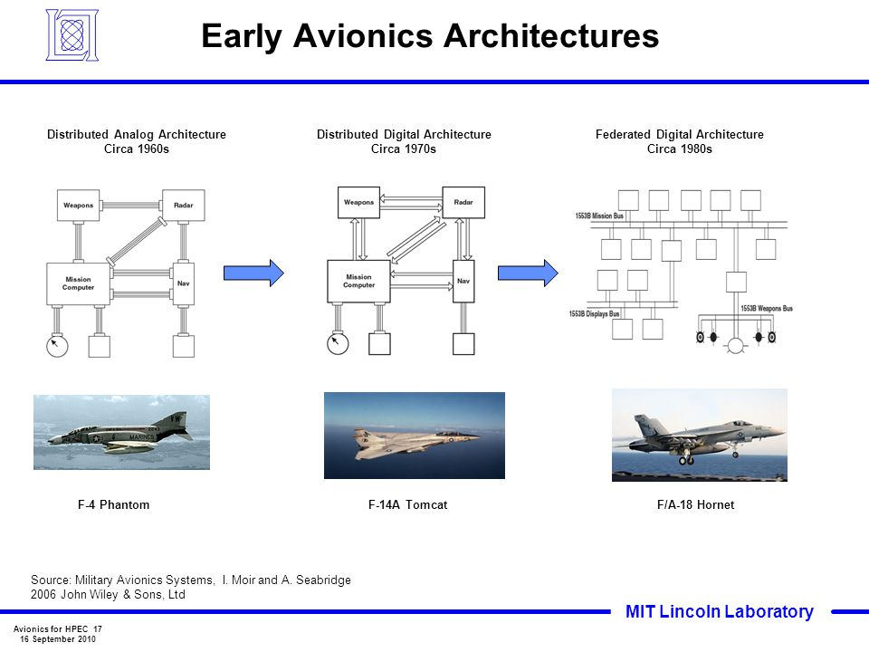 Early Avionics Architectures
