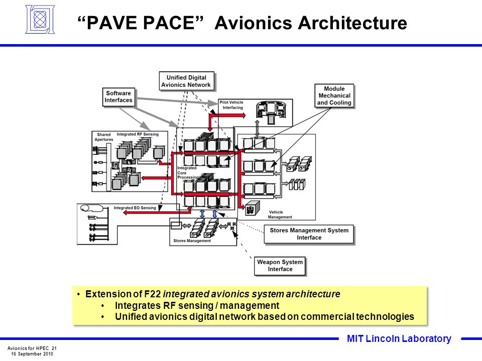 PAVE PACE Avionics Architecture