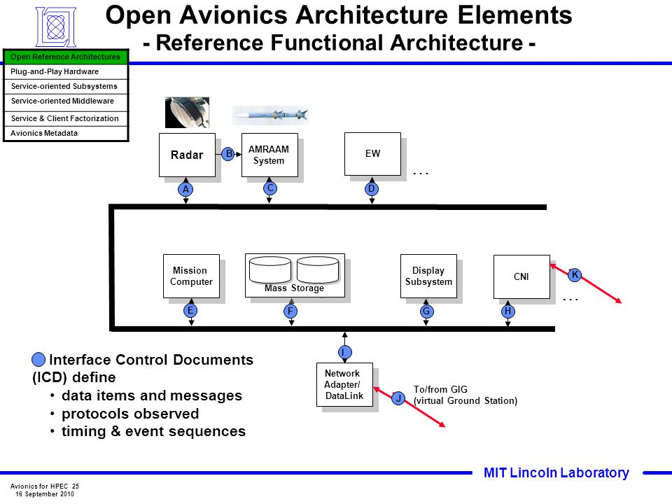 Open Avionics Architecture Elements - Reference Functional Architecture -