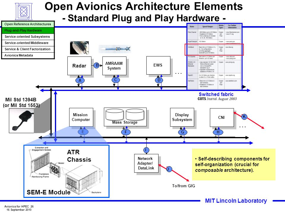 Open Avionics Architecture Elements - Standard Plug and Play Hardware -