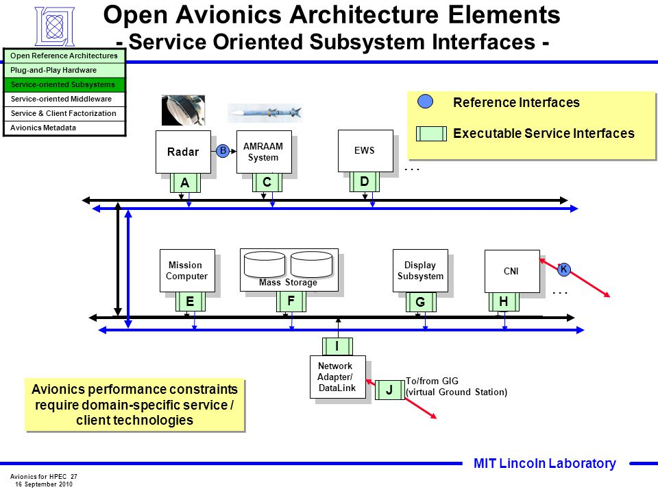 Open Avionics Architecture Elements - Service Oriented Subsystem Interfaces -