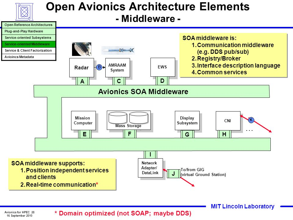 Open Avionics Architecture Elements - Middleware -