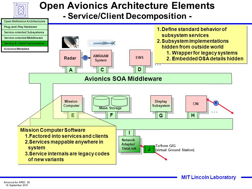 Open Avionics Architecture Elements - Service/Client Decomposition -
