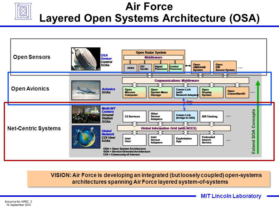 Air Force Layered Open Systems Architecture (OSA)