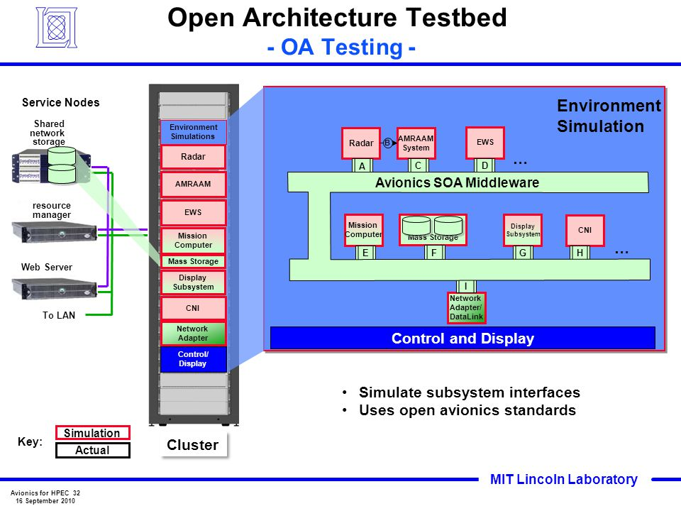 Open Architecture Testbed - OA Testing -