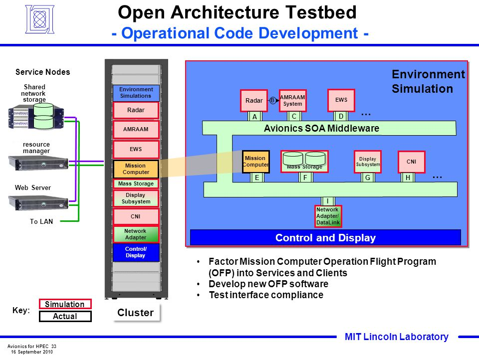 Open Architecture Testbed - Operational Code Development -