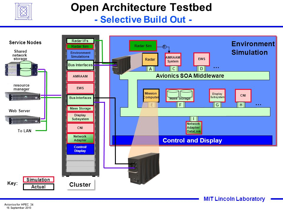 Open Architecture Testbed - Selective Build Out -