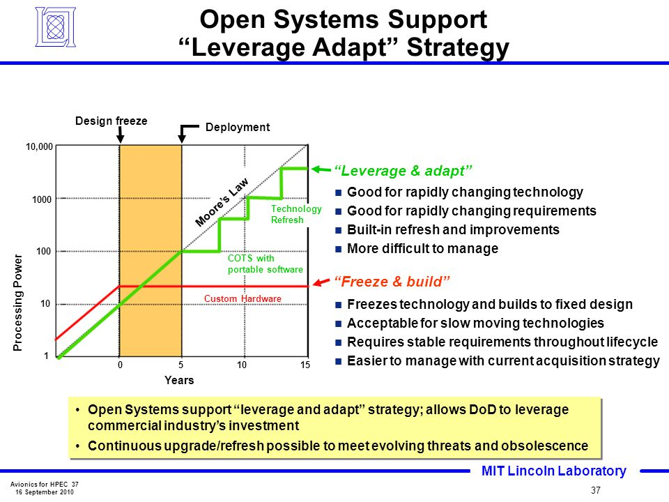 Open Systems Support Leverage Adapt Strategy