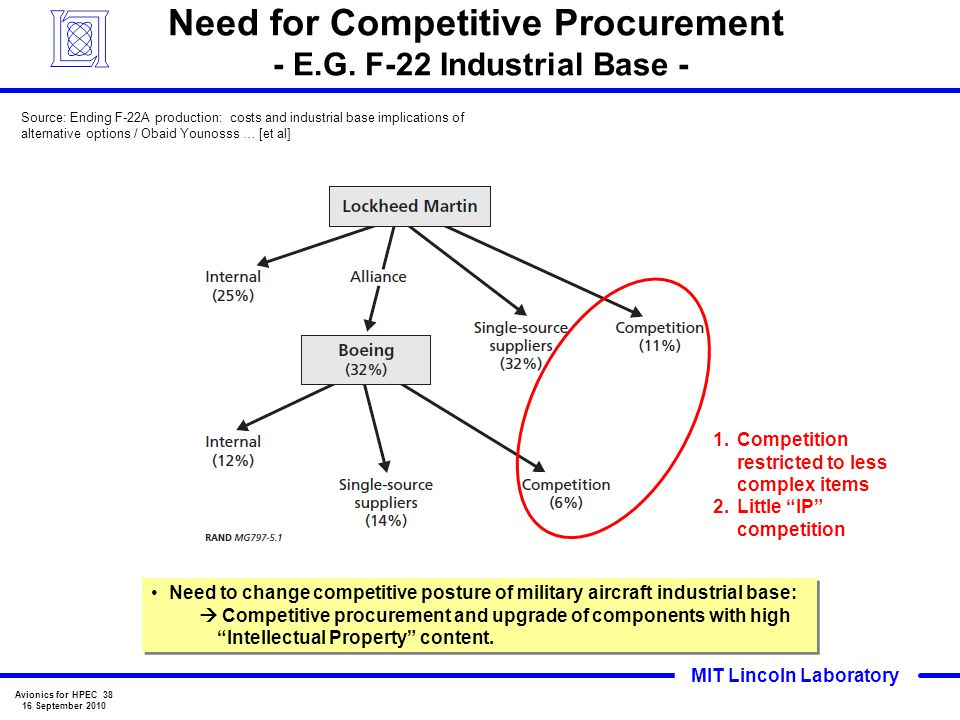 Need for Competitive Procurement - E.G. F-22 Industrial Base -