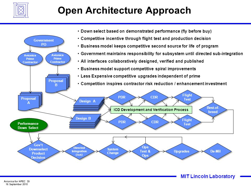 Open Architecture Approach