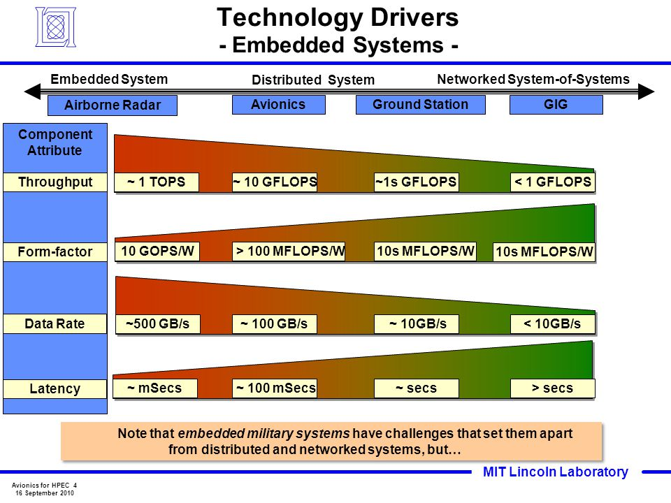 Technology Drivers - Embedded Systems -