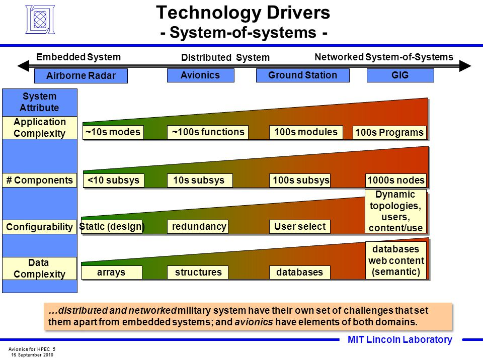 Technology Drivers - System-of-systems -