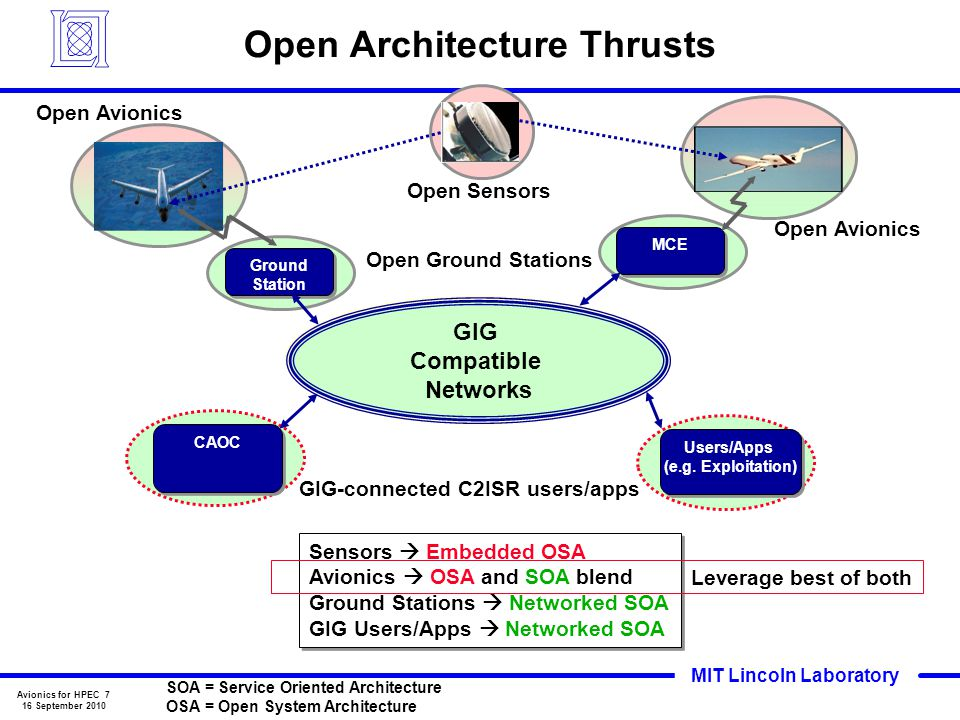 Open Architecture Thrusts