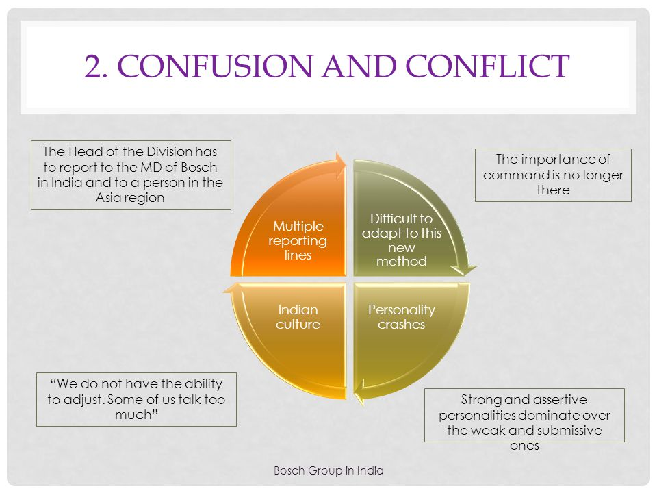 2. CONfusion and conflict