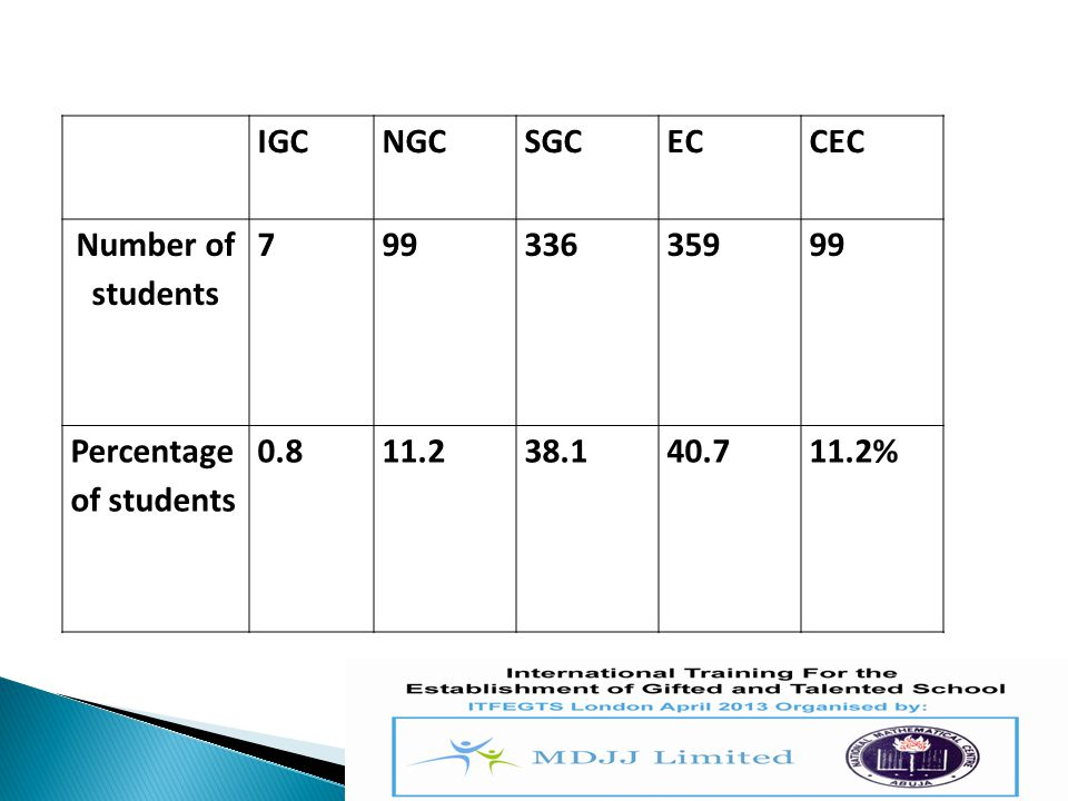 IGC NGC. SGC. EC. CEC. Number of students. 7. 99. 336. 359. Percentage of students. 0.8.