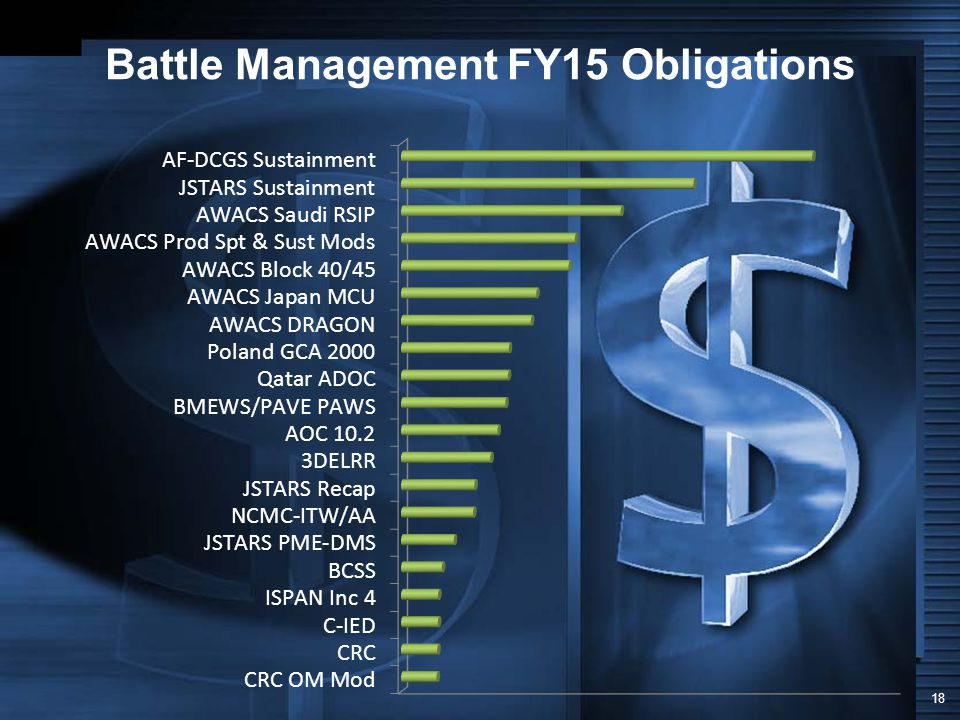 Battle Management FY15 Obligations