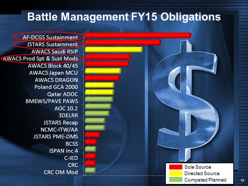 Battle Management FY15 Obligations