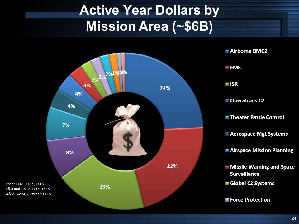 Active Year Dollars by Mission Area (~$6B)