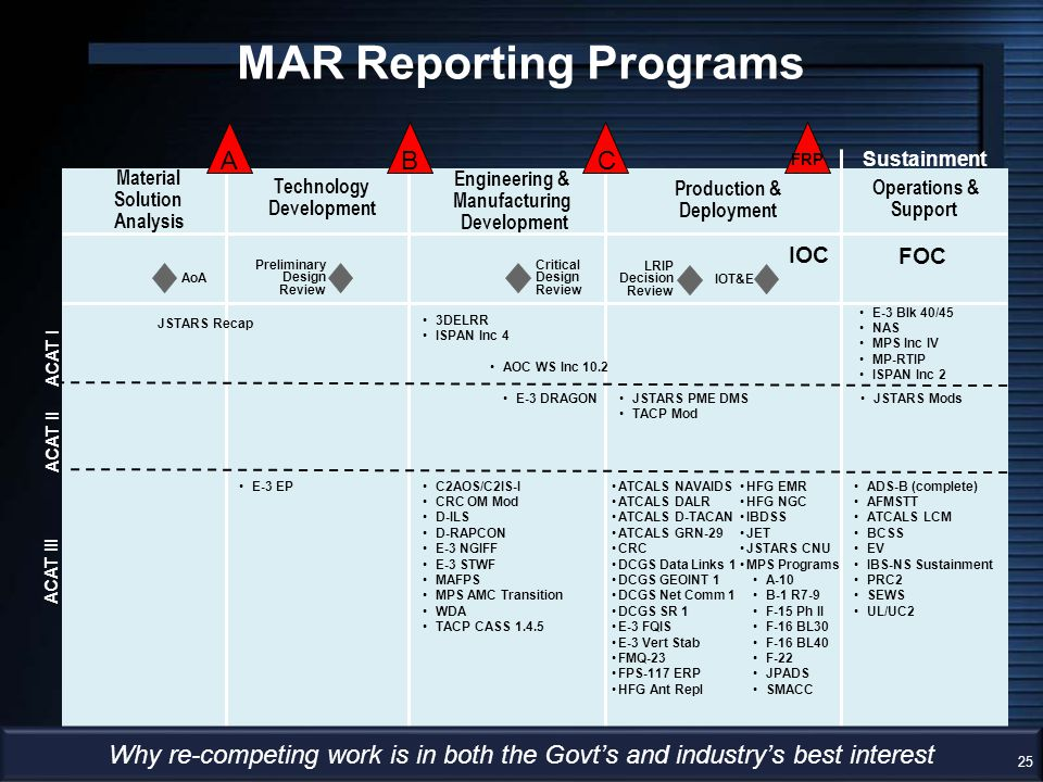 MAR Reporting Programs