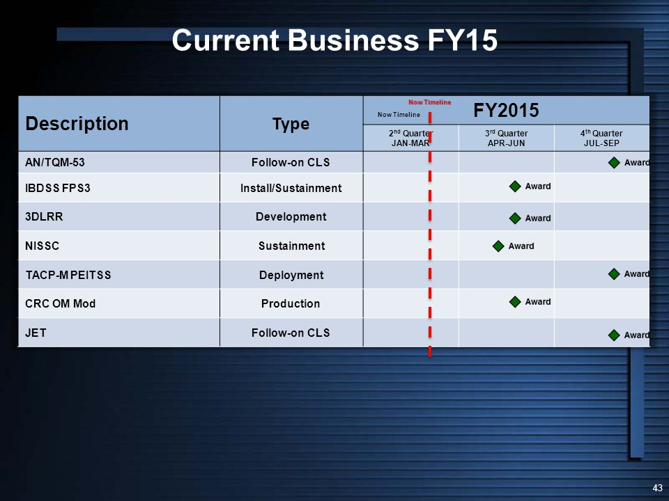 Current Business FY15 Description Type FY2015 AN/TQM-53 Follow-on CLS