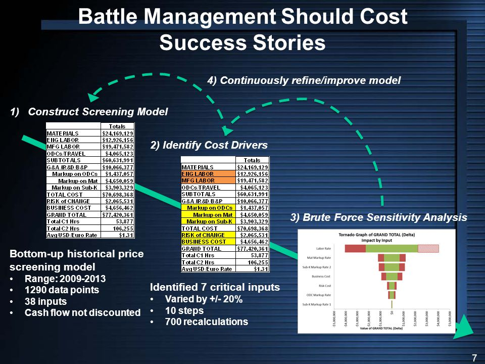Battle Management Should Cost Success Stories